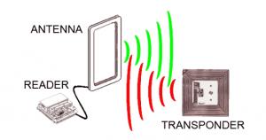 الکتروپل - تجهیزات RFID