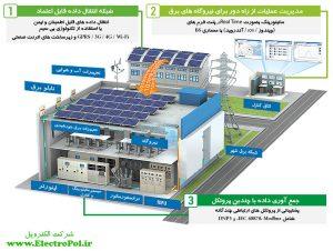 شماتیک مانیتورینگ از راه دور سیستمهای برق خورشیدی